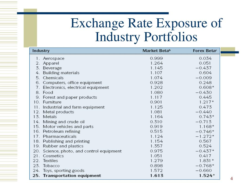 Exchange Rate Exposure of 	Industry Portfolios