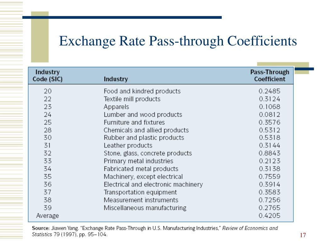 Exchange Rate Pass-through Coefficients