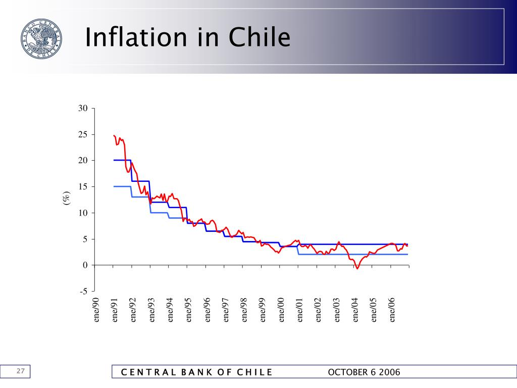 Inflation in Chile