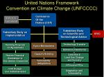 united nations framework convention on climate change unfcccc