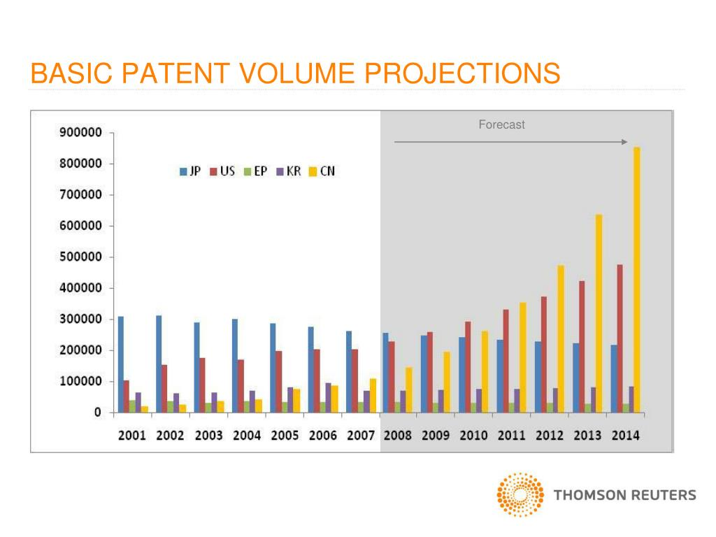 BASIC PATENT VOLUME PROJECTIONS
