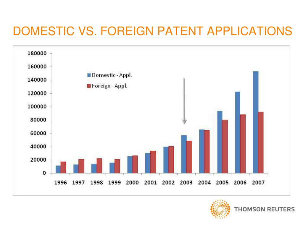 DOMESTIC VS. FOREIGN PATENT APPLICATIONS