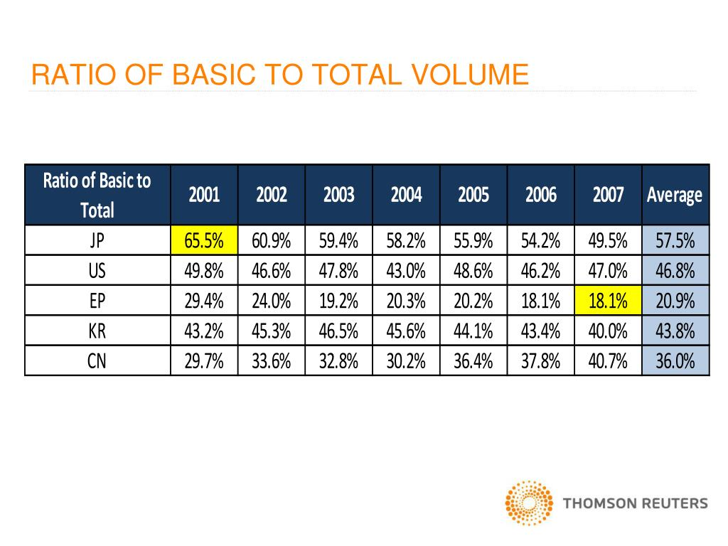 RATIO OF BASIC TO TOTAL VOLUME