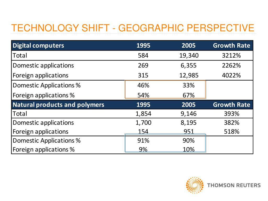 TECHNOLOGY SHIFT - GEOGRAPHIC PERSPECTIVE
