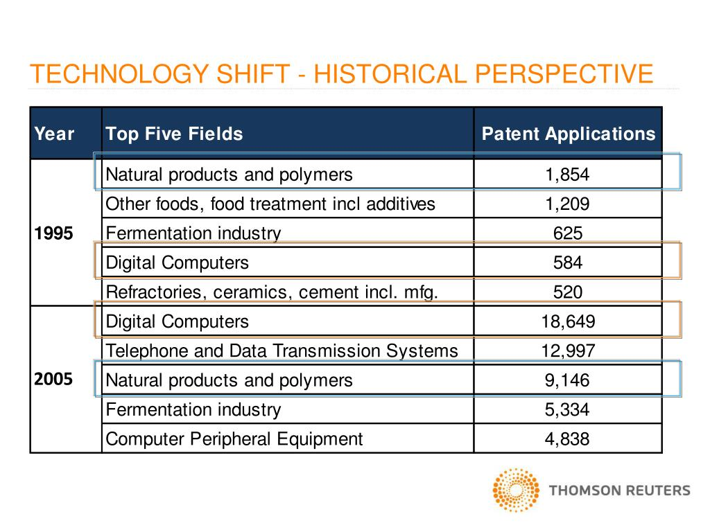TECHNOLOGY SHIFT - HISTORICAL PERSPECTIVE