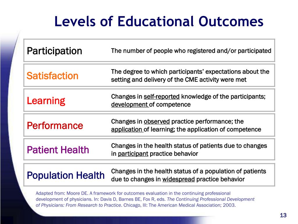 Levels of Educational Outcomes