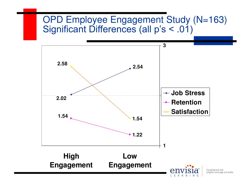 OPD Employee Engagement Study (N=163) Significant Differences (all p's < .01)