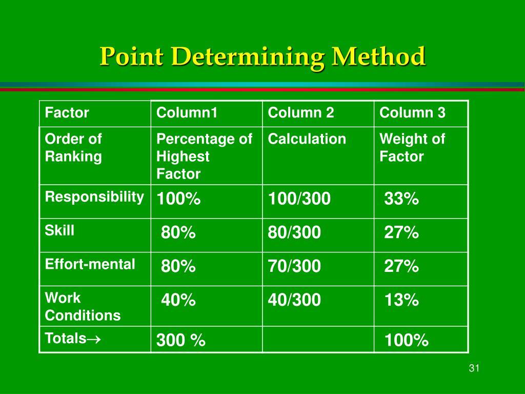 Point Determining Method