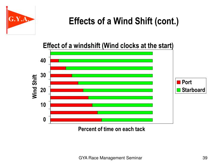 Effects of a Wind Shift (cont.)