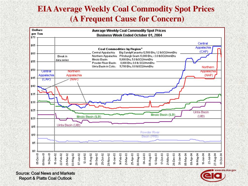EIA Average Weekly Coal Commodity Spot Prices