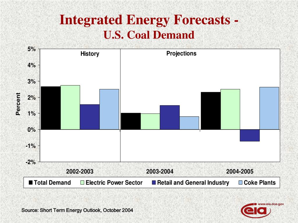 Integrated Energy Forecasts -