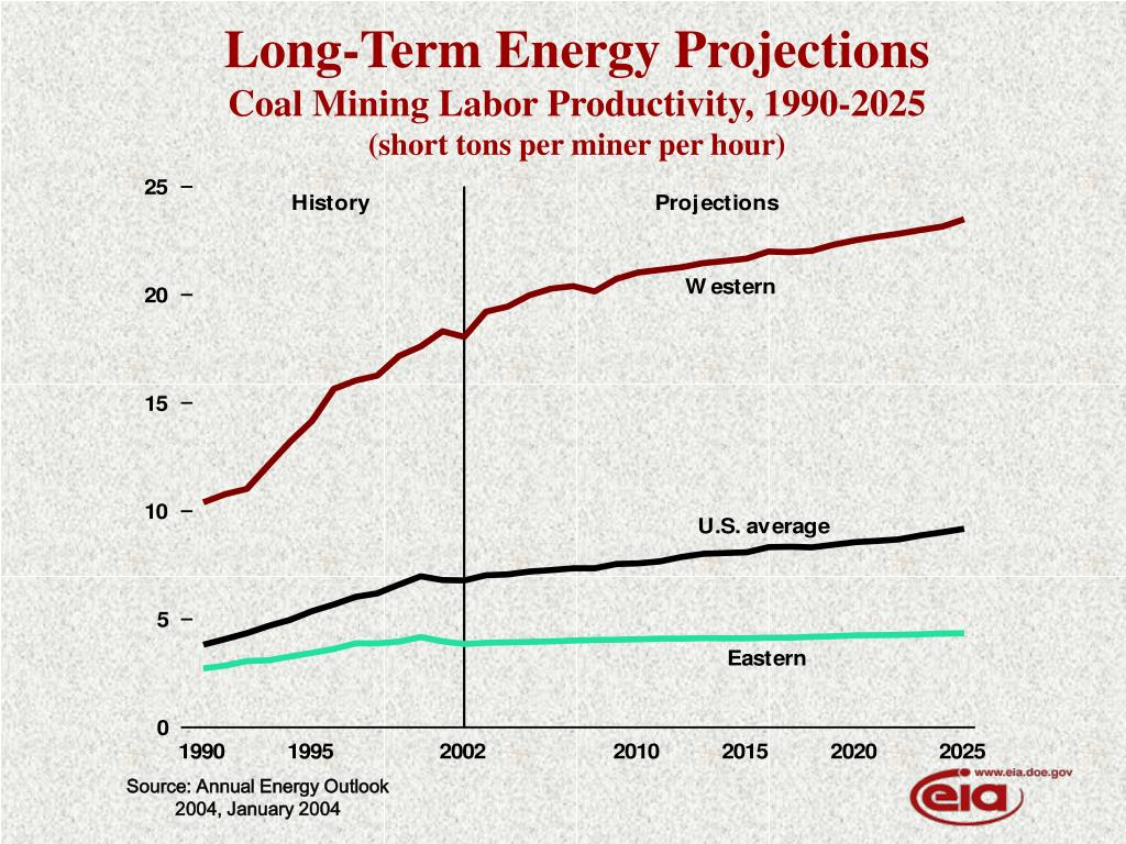 Long-Term Energy Projections