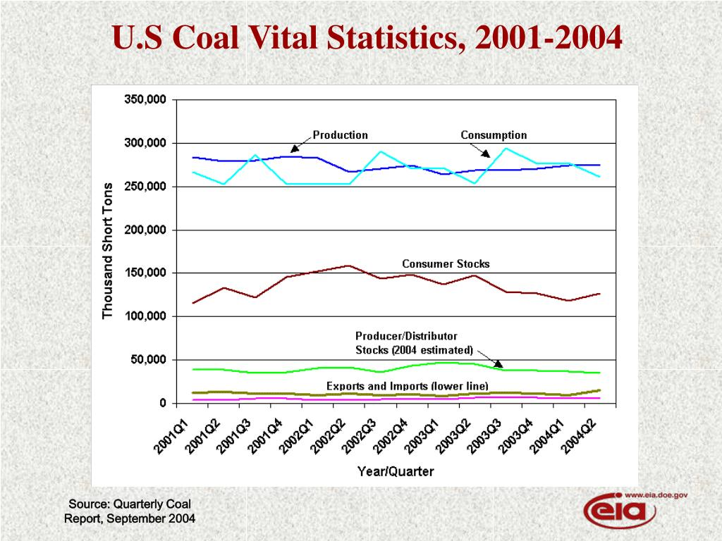 U.S Coal Vital Statistics, 2001-2004