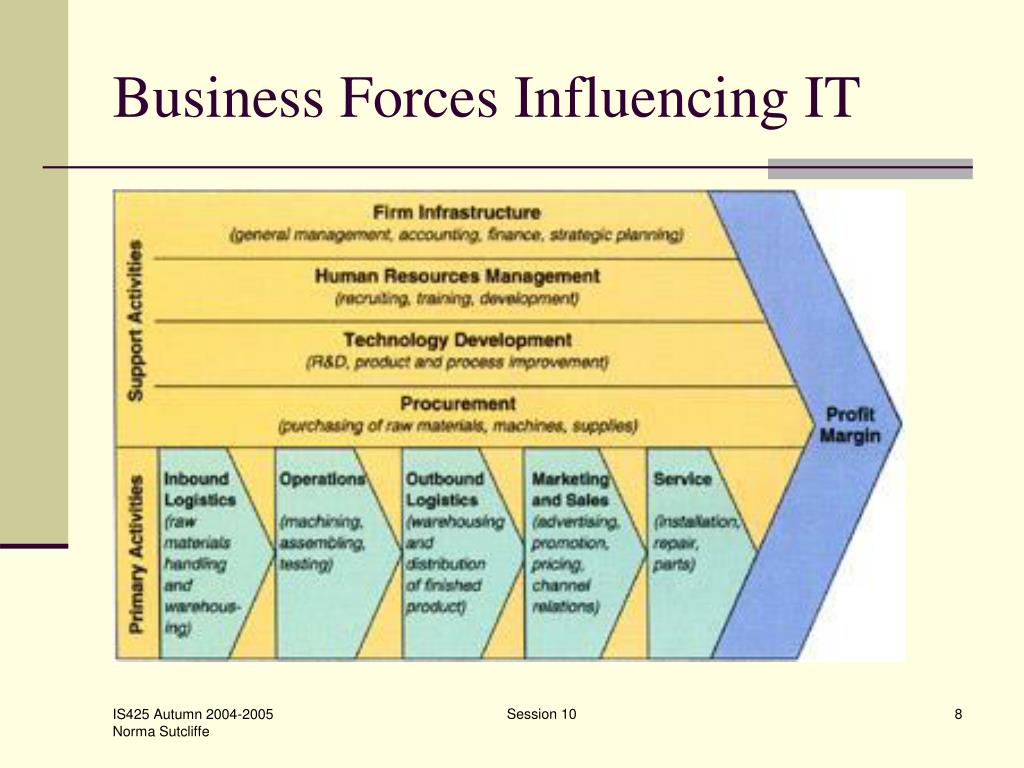 Business Forces Influencing IT