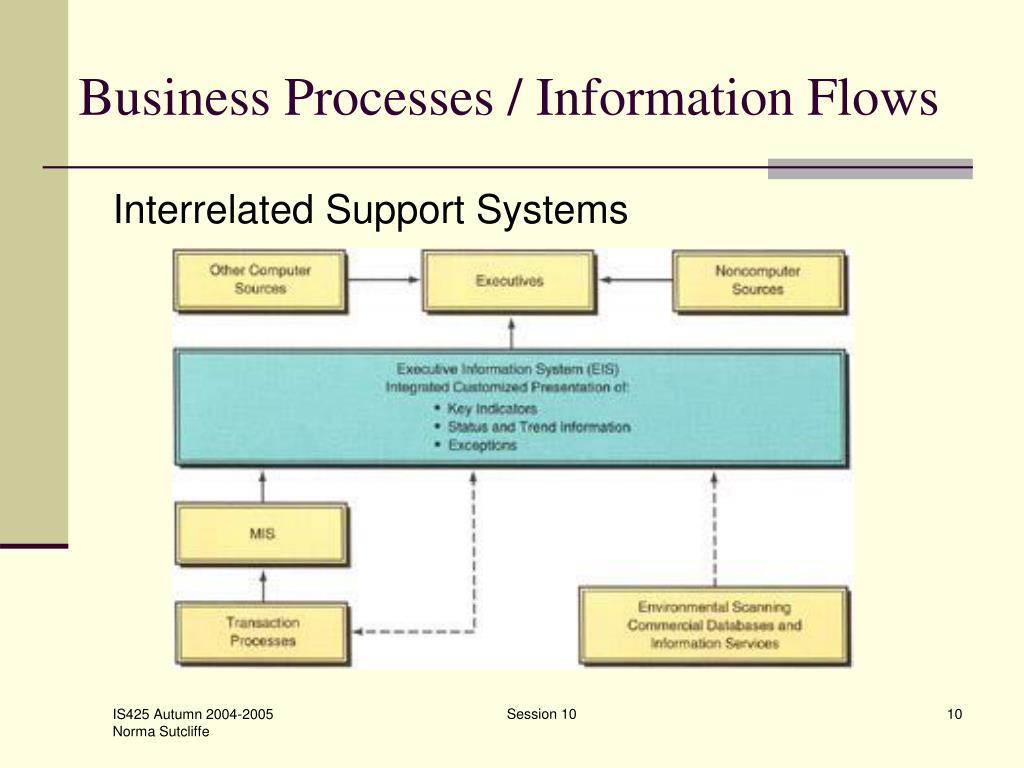 Business Processes / Information Flows