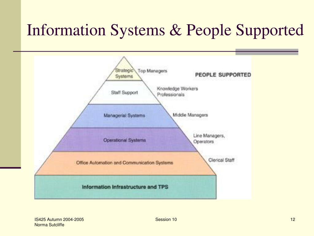Information Systems & People Supported