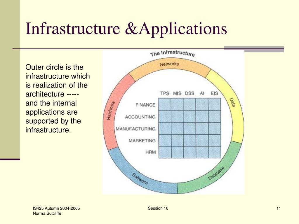 Infrastructure &Applications