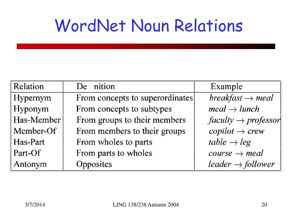 WordNet Noun Relations