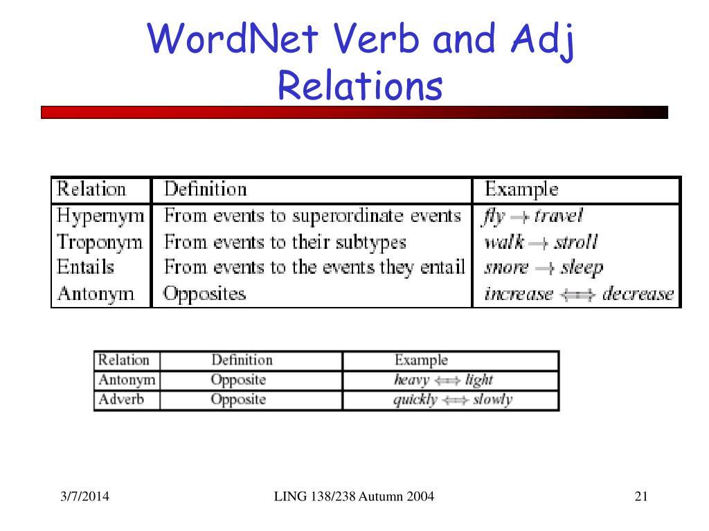 WordNet Verb and Adj Relations
