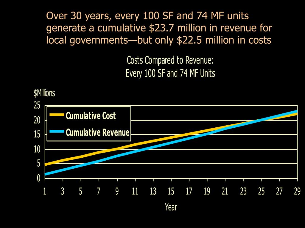 Over 30 years, every 100 SF and 74 MF units generate a cumulative $23.7 million in revenue for local governments—but only $22.5 million in costs