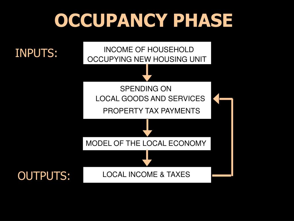 OCCUPANCY PHASE