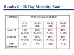 results for 28 day mortality rate