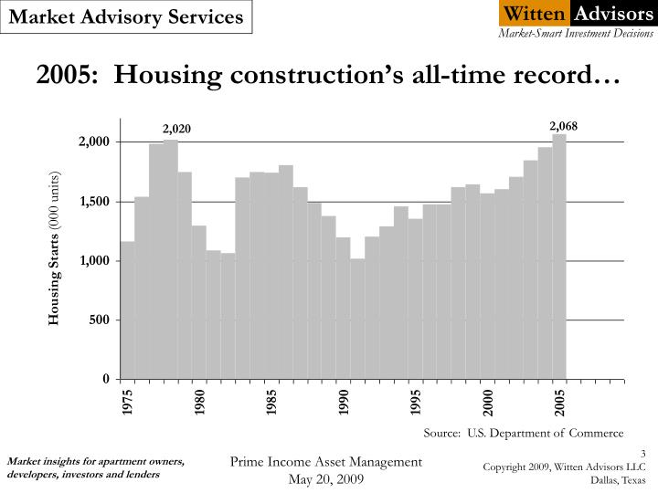 2005 housing construction s all time record