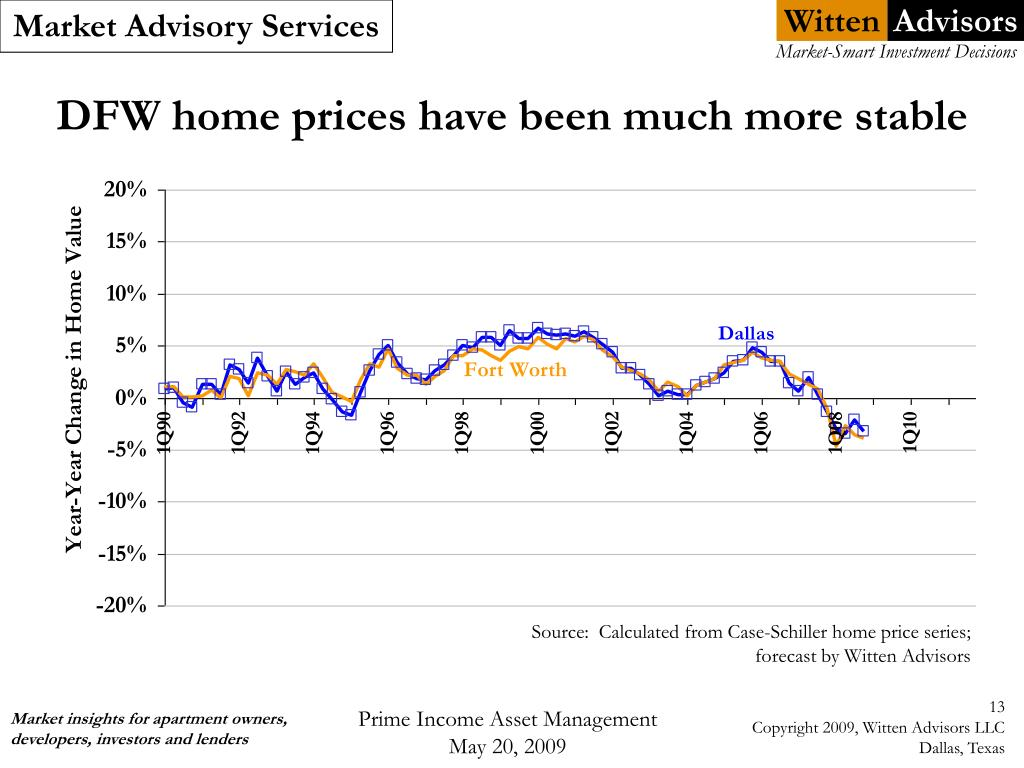 DFW home prices have been much more stable