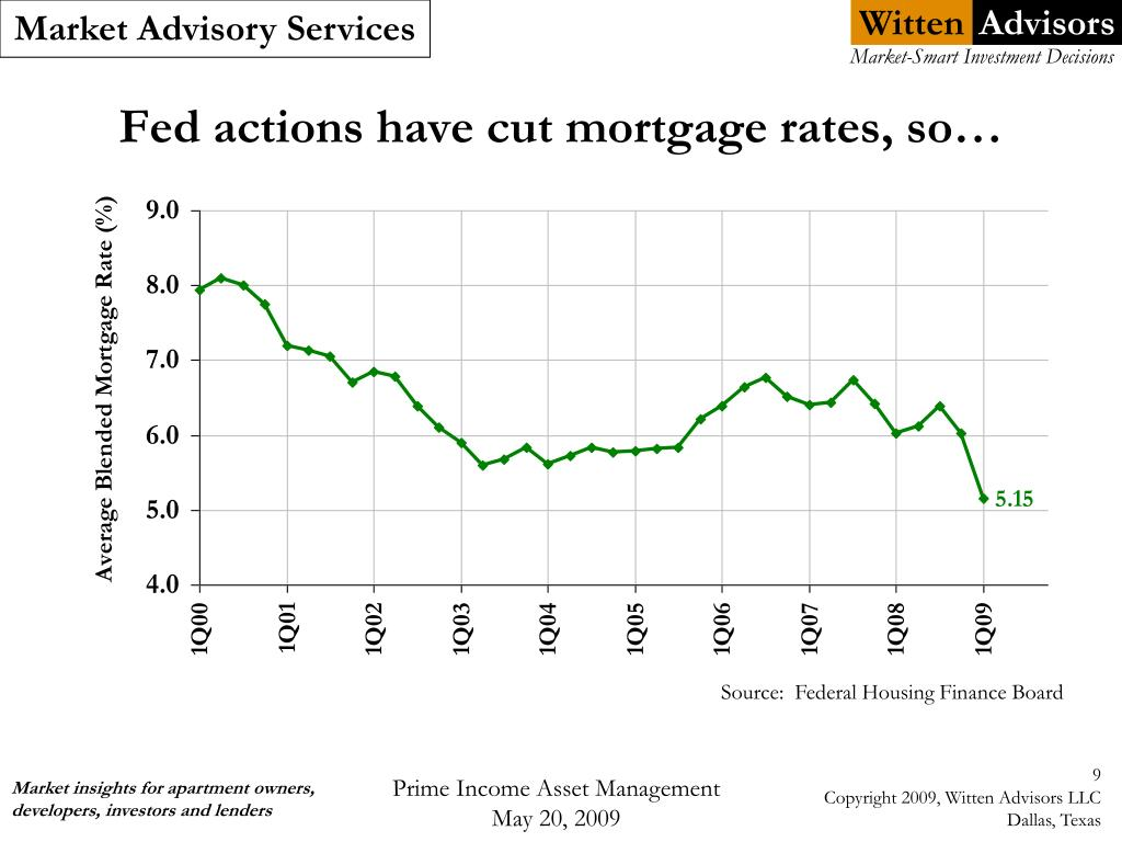 Fed actions have cut mortgage rates, so…