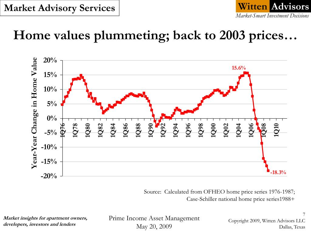 Home values plummeting; back to 2003 prices…