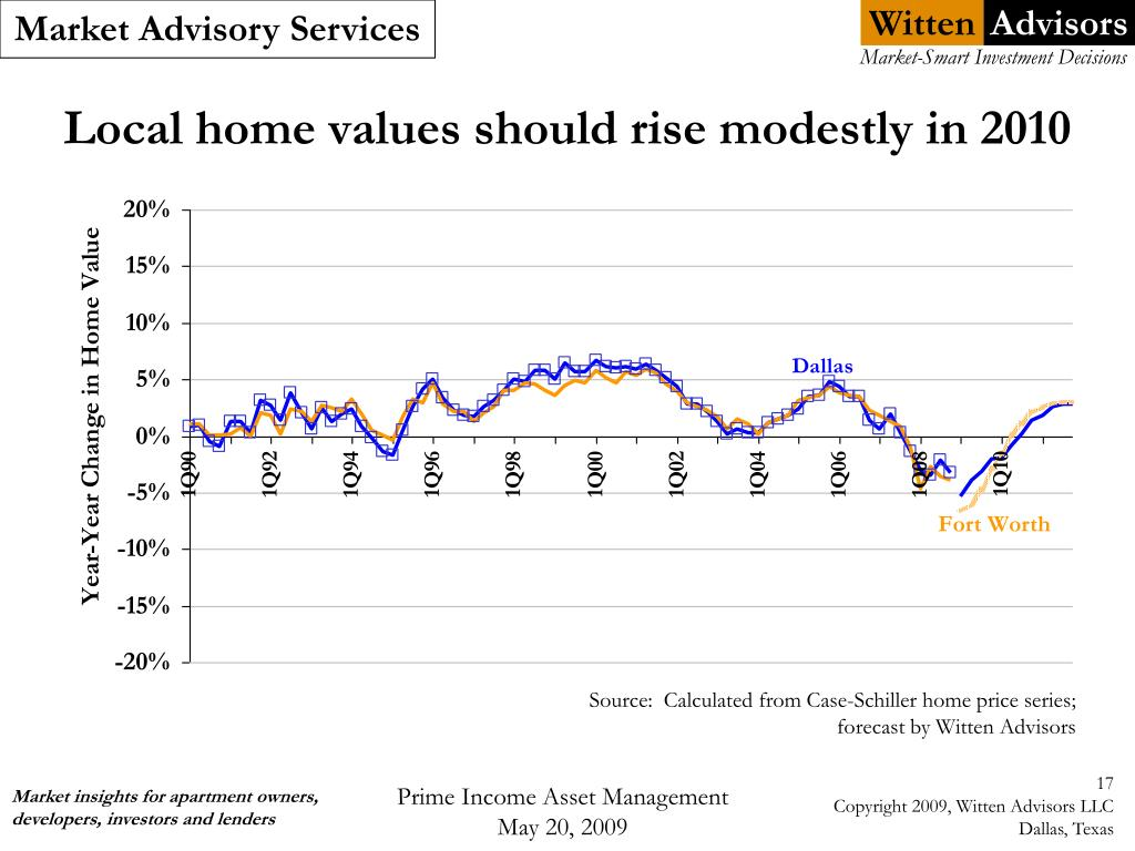Local home values should rise modestly in 2010