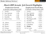 march 2009 actuals job growth highlights