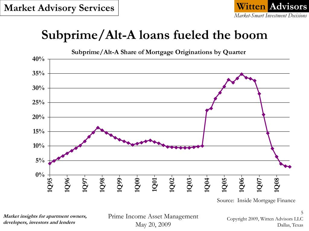 Subprime/Alt-A loans fueled the boom
