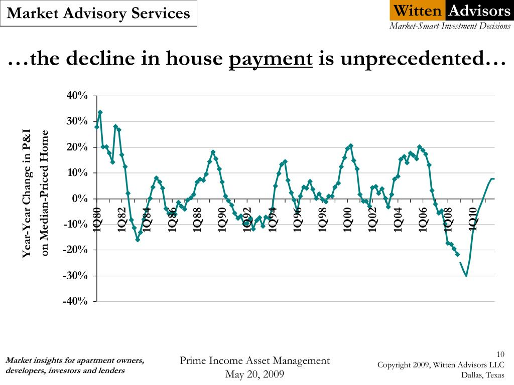…the decline in house