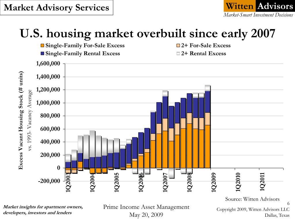 U.S. housing market overbuilt since early 2007
