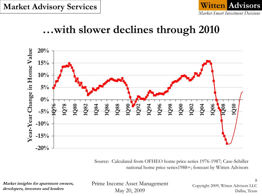…with slower declines through 2010