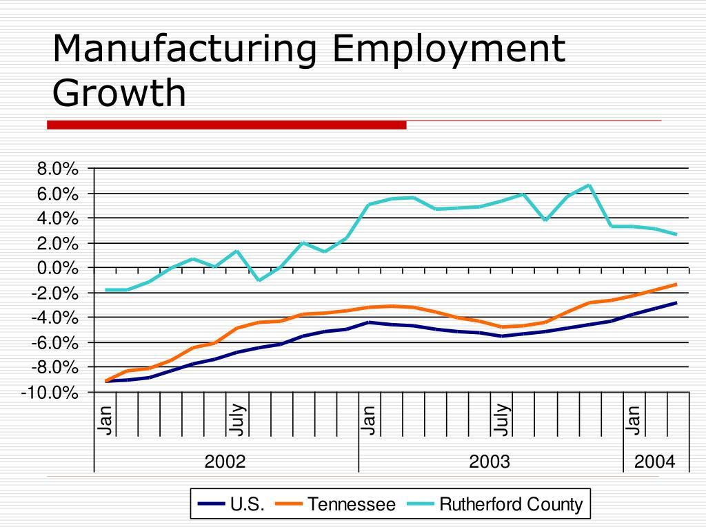 Manufacturing Employment Growth