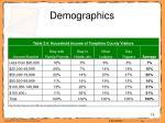 demographics19