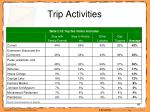 trip activities46