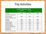 trip activities47