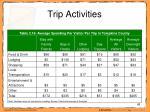 trip activities48