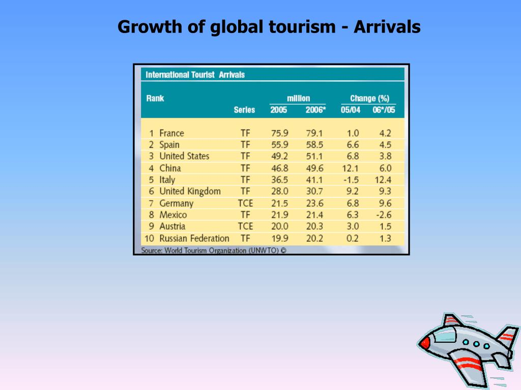 Growth of global tourism - Arrivals