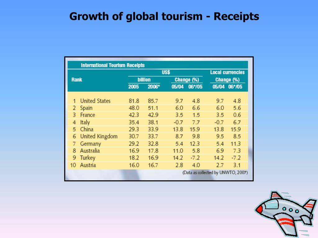 Growth of global tourism - Receipts