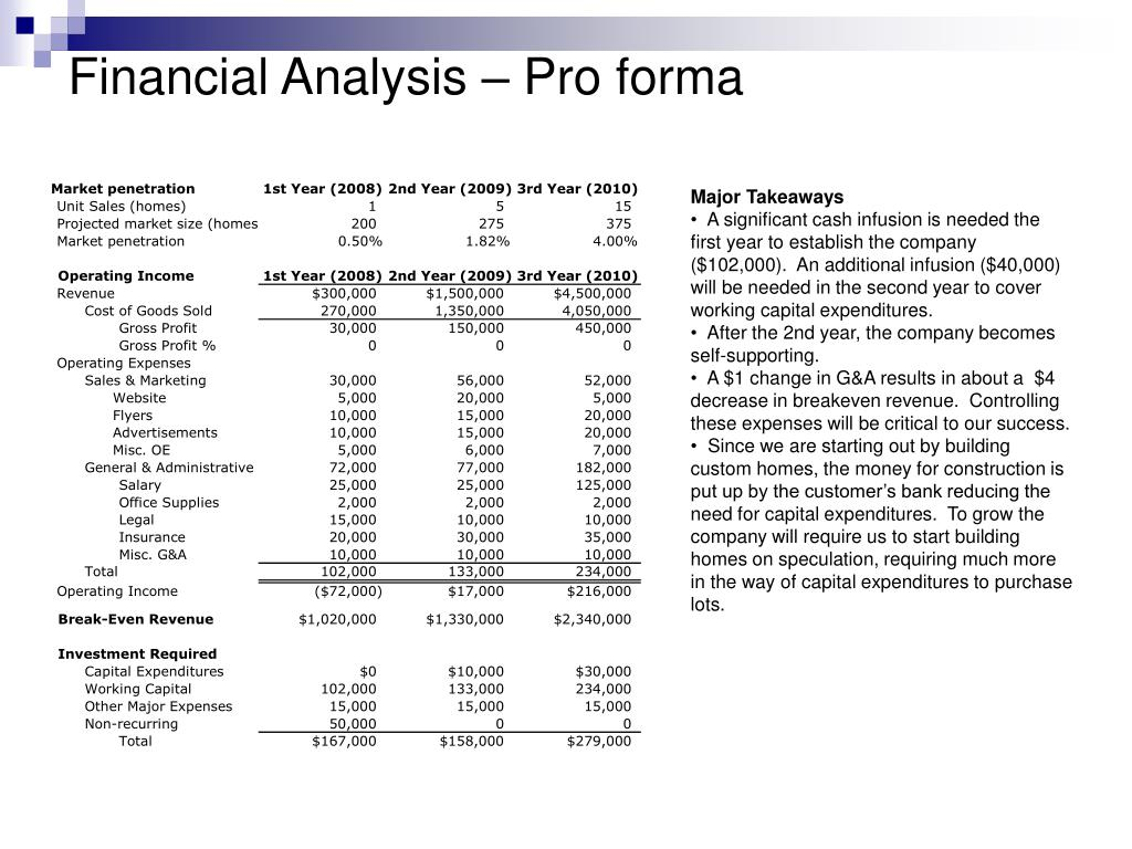 Financial Analysis – Pro forma