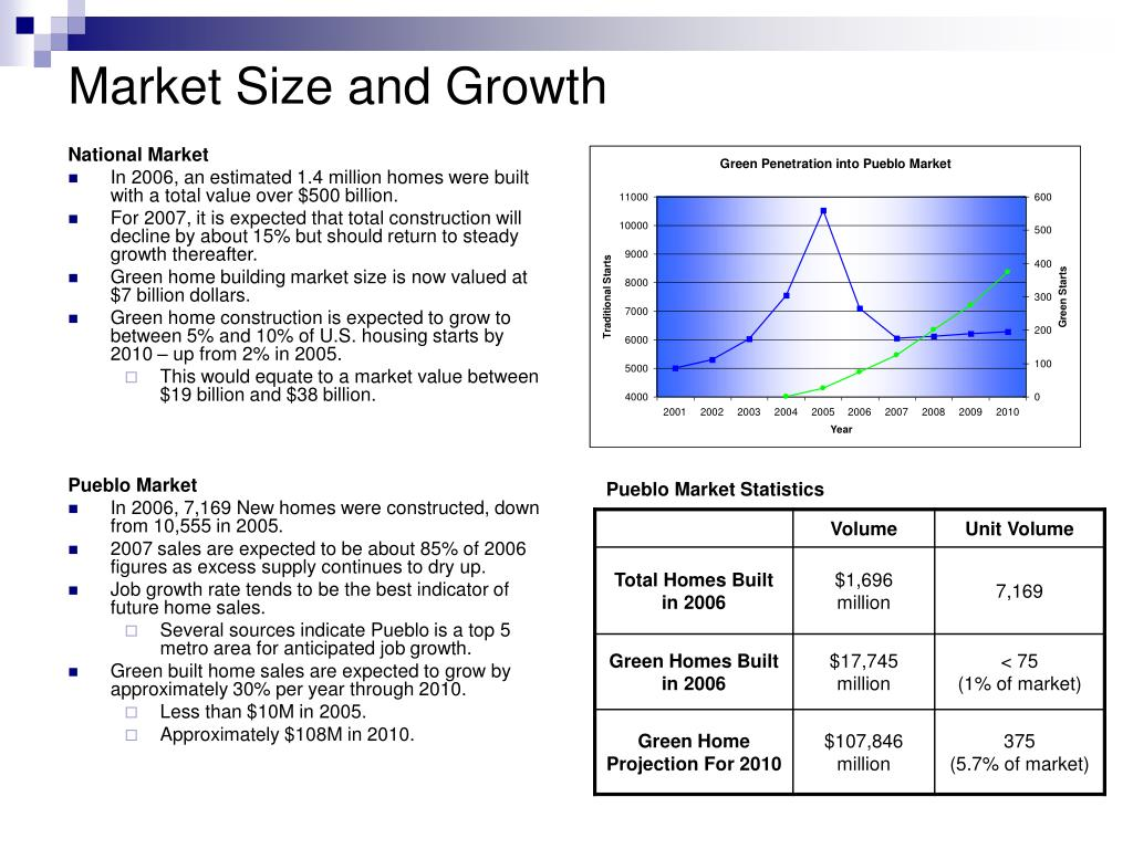 Market Size and Growth