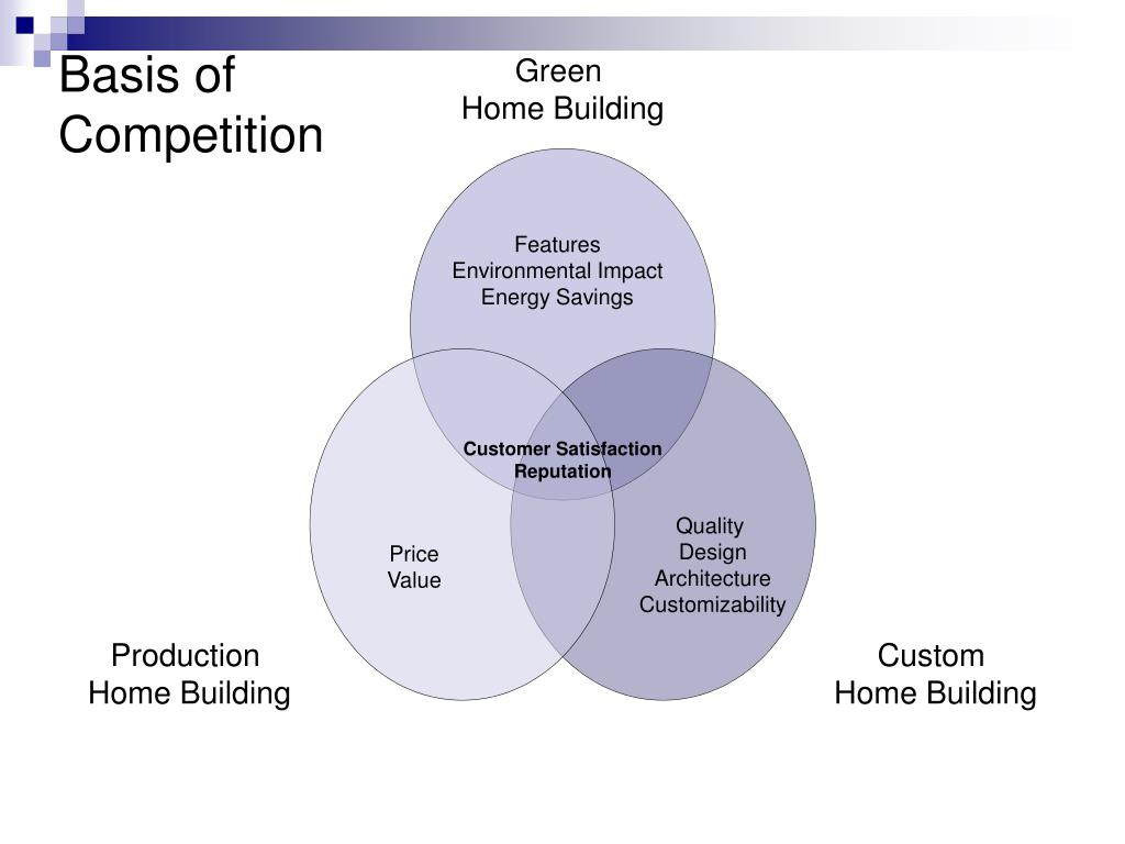 Basis of Competition