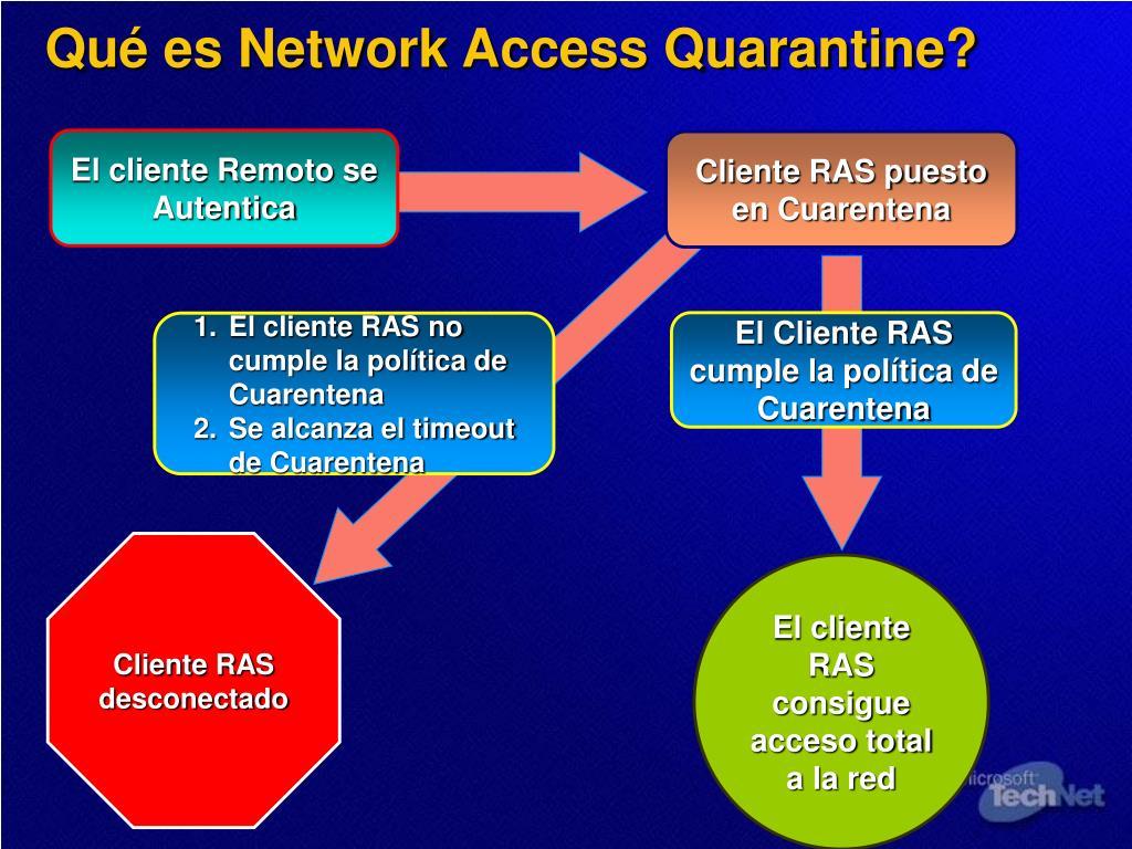 Cliente RAS puesto en Cuarentena