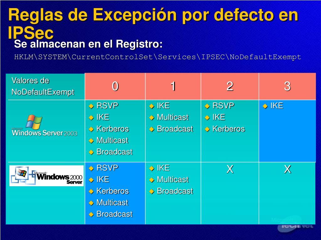 Reglas de Excepción por defecto en IPSec