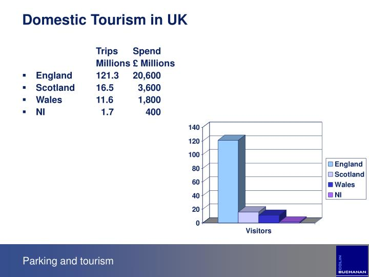 Parking and tourism3