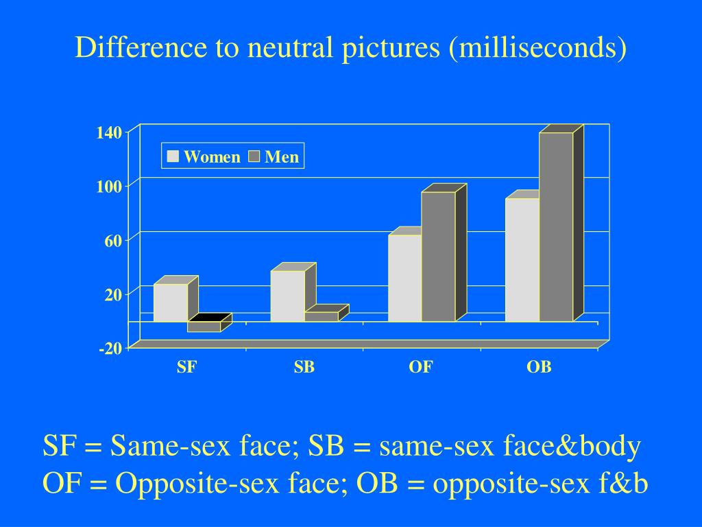 Difference to neutral pictures (milliseconds)